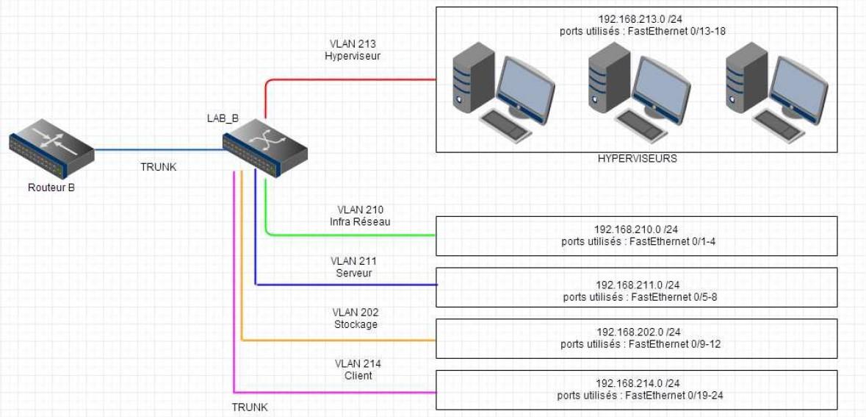 Shéma infrastructure Hyperviseur vSphere ESXi